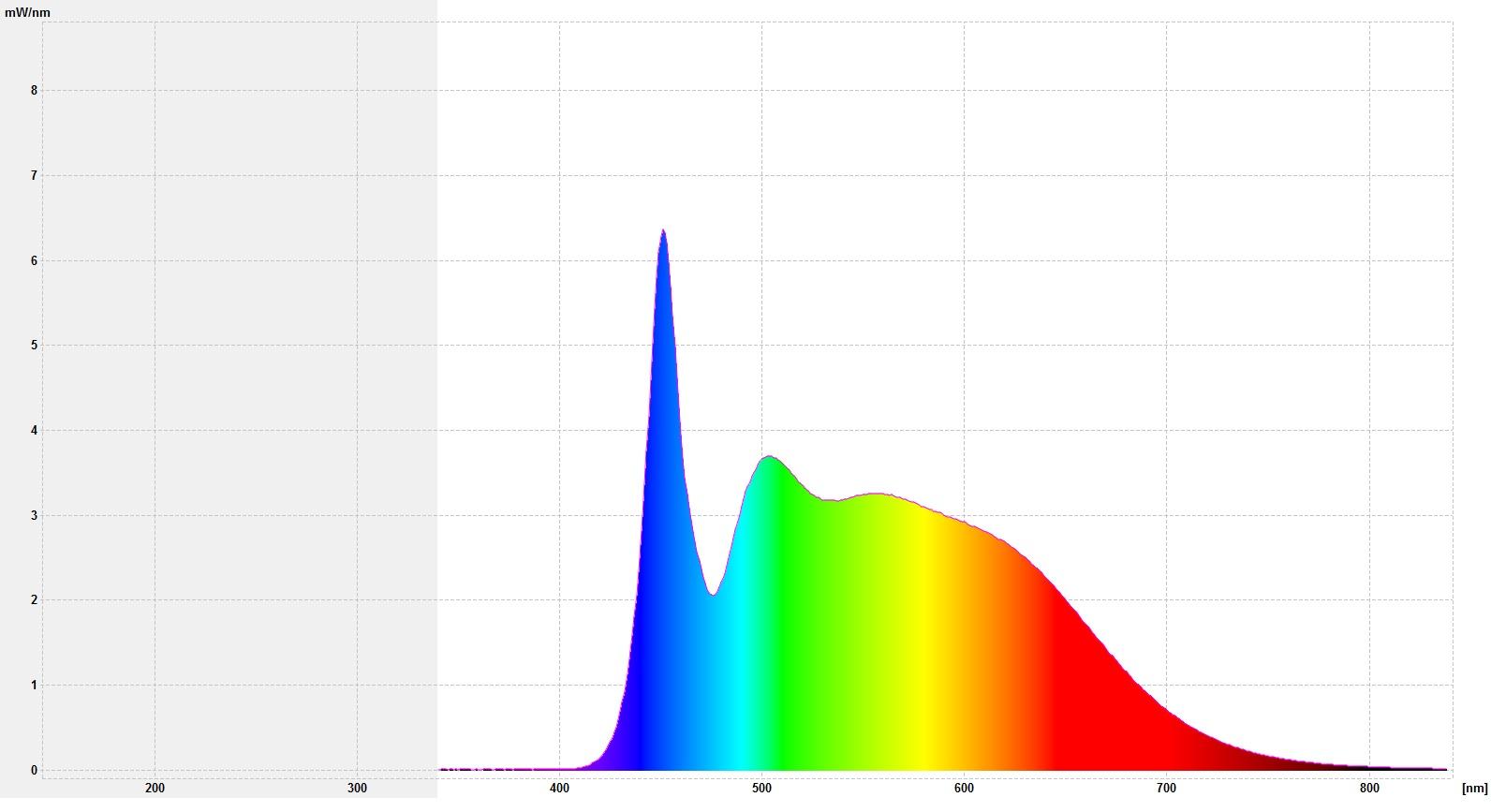 led-lampe-4-5-watt-e14-vollspektrum-tageslichtlampen-natur-nah-nn3513C5vWDhXSPPqAENAQln5LsnXaCd